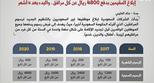 شبكة بويمن الإخبارية تسريبات سارة للمقيمين بالمملكة مجلس الوزراء السعودي يعتزم إلغاء فرض رسوم المرافقين تفاصيل شبكة بويمن الإخبارية